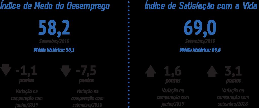 medododesemprego_e_satisfacaocomavida_grafico_setembro2019