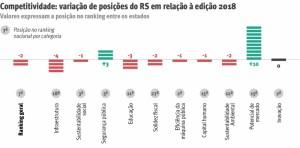RS é 7º lugar em competitividade dos estados