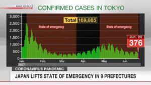 Japão encerra Estado de Emergência pela Covid-19 em nove províncias; NHK